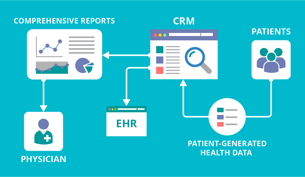 Image result for healthcare crm